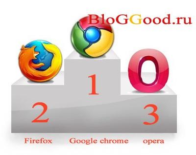 лучшие браузеры для Windows Xp - фото 3