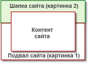 Как добавить две фоновые картинки на веб-страницу.