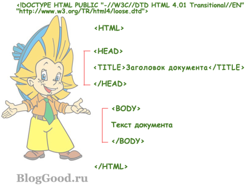 """Основы HTML для начинающих """"чайников"""". Урок-1"""
