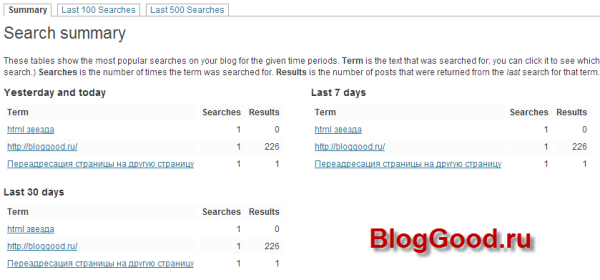 Что ищут у нас на блоге WordPress?