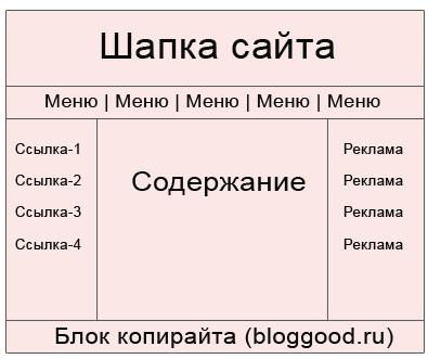 Как в HTML сделать таблицу? Пример каркаса веб-страницы
