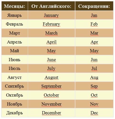 Таблица сокращений слов на месяцы