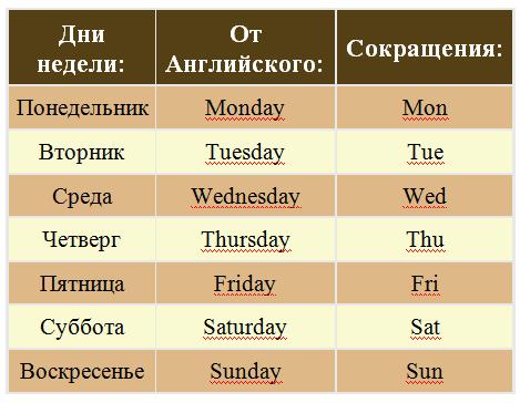 Таблица сокращений слов на дни недели