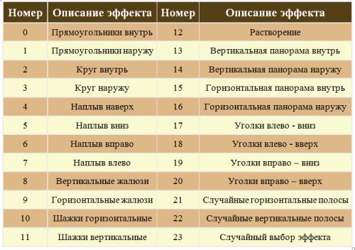 Таблица номеров эффектов для «Transition»