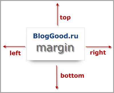 Поля (margin) и отступы (padding) блока