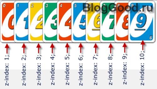 Слои в CSS. Свойство z-index