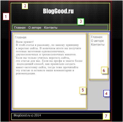 Мои личные шаблоны-заготовки для создания верстки блога/сайта
