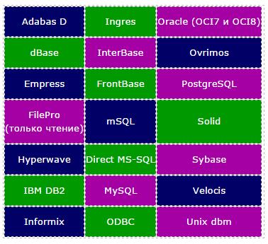 PHP поддерживает большое количество баз данных (БД)