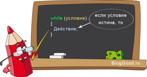 Цикл WHILE (DO-WHILE) на PHP. Урок 11