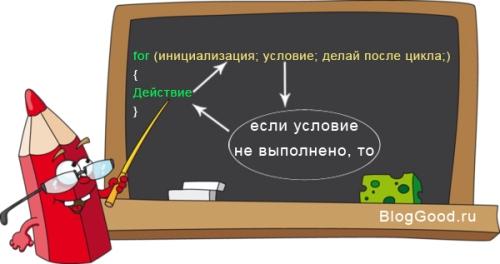 Цикл FOR на PHP. Урок 12
