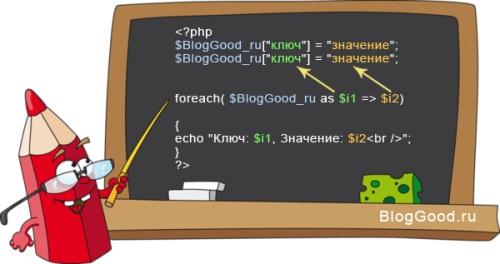 Цикл Foreach на PHP. Урок 13