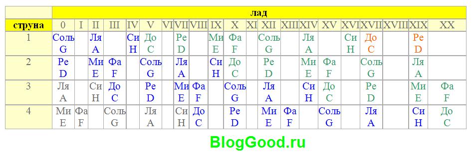 Таблица расположения нот на грифе у четырехструнной гитары (бас)