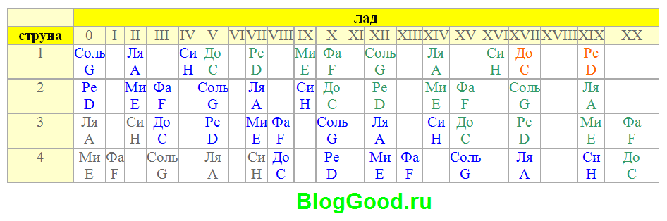 Таблица расположения нот на
