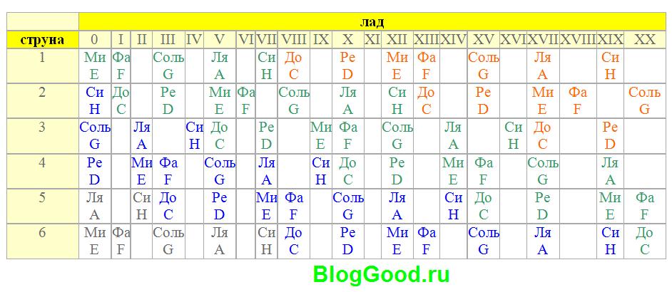 Таблица расположения нот на грифе у шестиструнной гитары