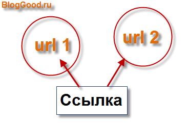 Как сделать ссылку, чтобы при нажатии открылись два сайта или веб-страницы?