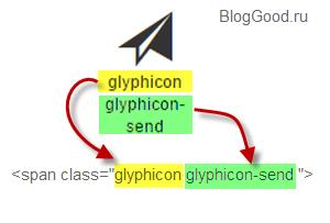 как добавлять иконку Glyphicons на Bootstrap