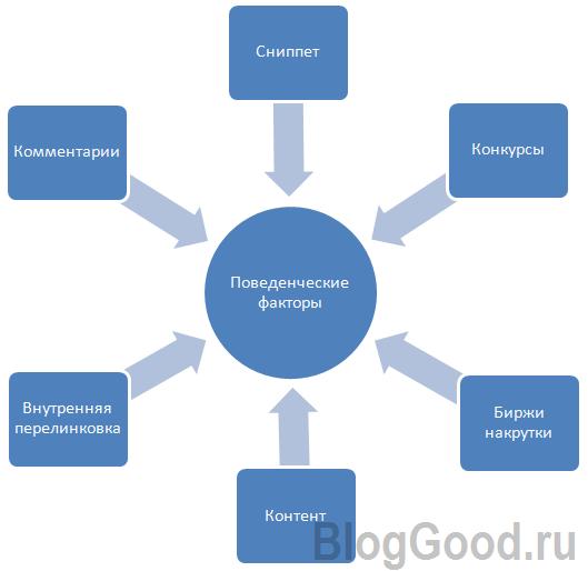 Как улучшить поведенческие факторы?