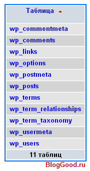 5 простых шагов для смены префикса таблиц БД в WordPress