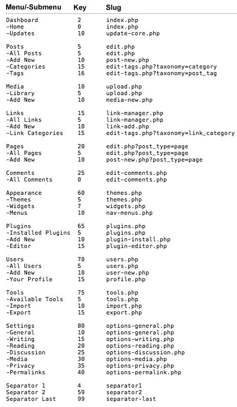 Таблица ключей к меню